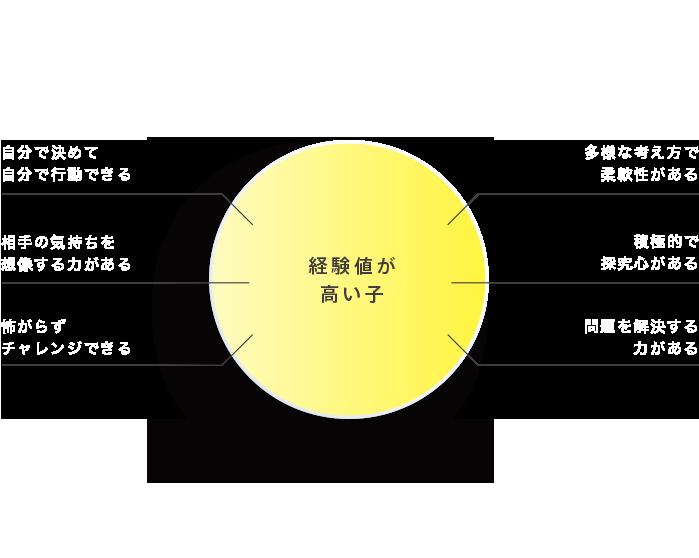 experience sunny5 english